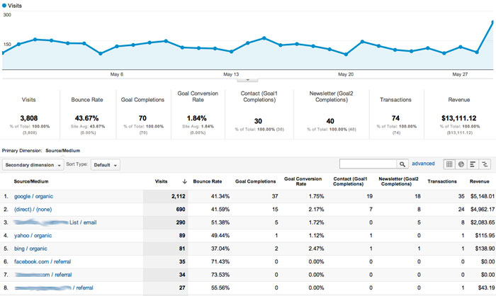 search-marketing-custom-report