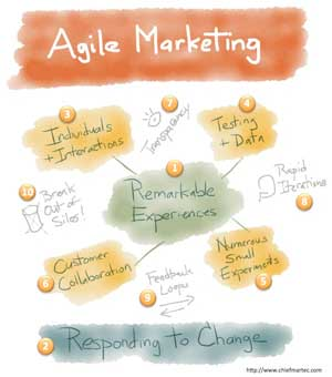agile-marketing-and-what-it-means-for-real-people-with-feelings