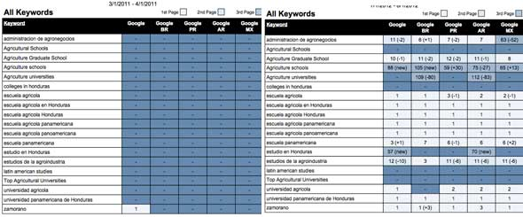 Ranking changes for Zamorano with an SEO campaign